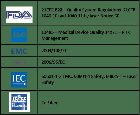 EVRL Certification
